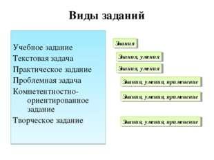 Виды заданий Учебное задание Текстовая задача Практическое задание Проблемная