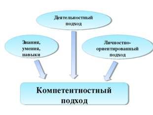 Компетентностный подход Знания, умения, навыки Деятельностный подход Личностн