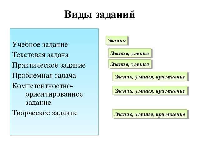 Виды заданий Учебное задание Текстовая задача Практическое задание Проблемная...