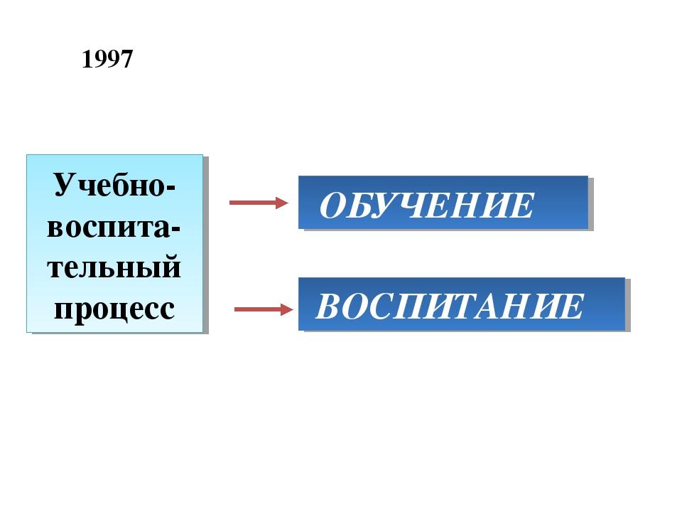 Учебно-воспита-тельный процесс ОБУЧЕНИЕ ВОСПИТАНИЕ 1997