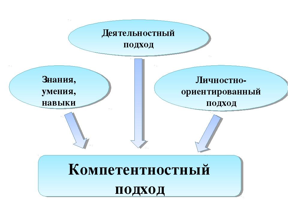 Компетентностный подход Знания, умения, навыки Деятельностный подход Личностн...