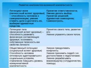 Развитие компонентов жизненной компетентности Потенциал воли (личностный аспе
