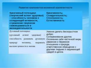 Развитие компонентов жизненной компетентности Креативный потенциал (творчески