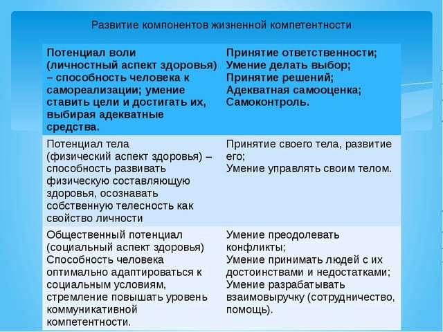 Развитие компонентов жизненной компетентности Потенциал воли (личностный аспе...