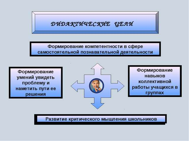 ДИДАКТИЧЕСКИЕ ЦЕЛИ Формирование компетентности в сфере самостоятельной познав...