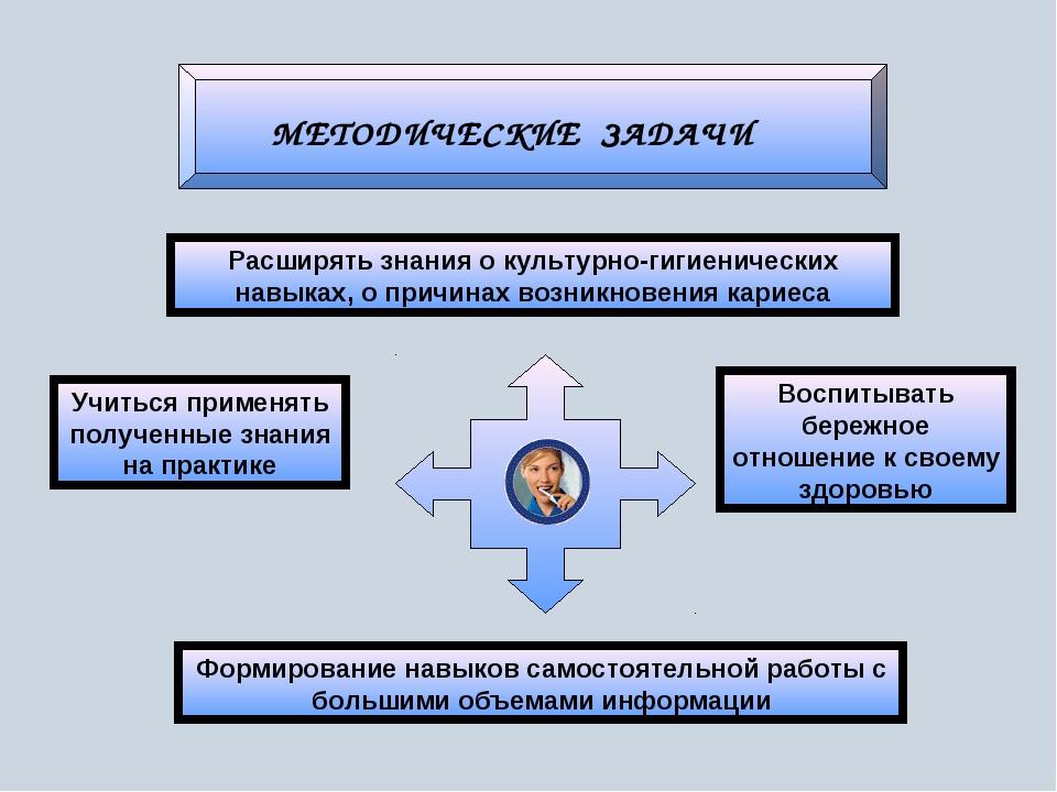 МЕТОДИЧЕСКИЕ ЗАДАЧИ Расширять знания о культурно-гигиенических навыках, о при...