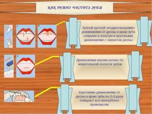 Зубной щеткой «подметающими» движениями от десны к краю зуба снаружи и изнутр