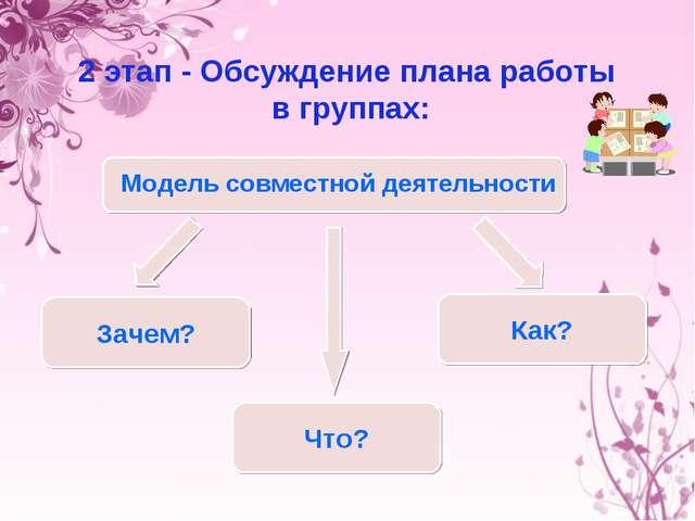 2 этап - Обсуждение плана работы в группах: Зачем? Что? Как? Модель совместно...