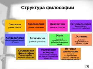 Структура философии Онтология учение о бытии Гносеология учение о познании Ди