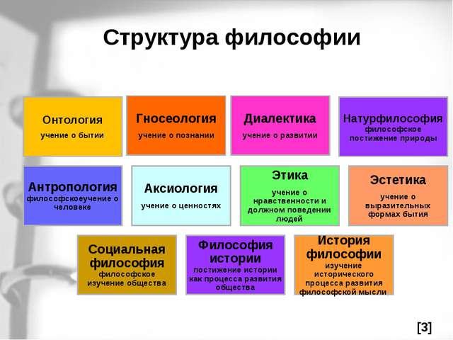 Структура философии Онтология учение о бытии Гносеология учение о познании Ди...