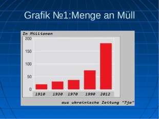 Grafik №1:Menge an Müll