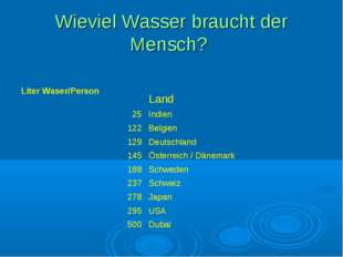 Wieviel Wasser braucht der Mensch? Liter Waser/Person  Land