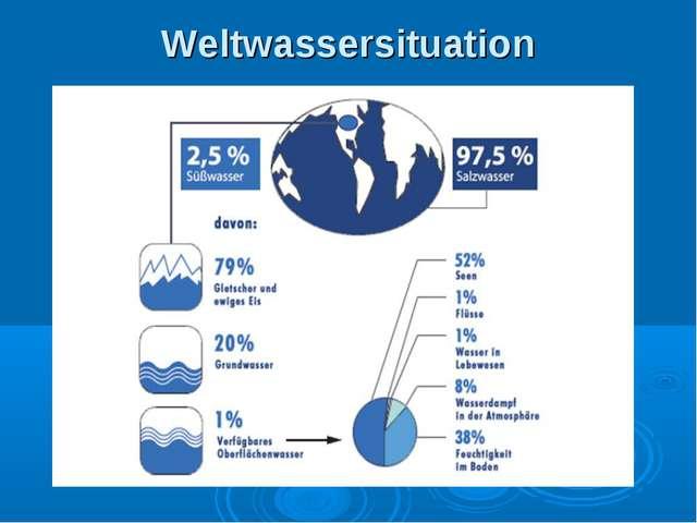 Weltwassersituation