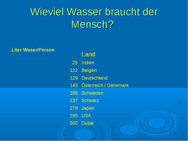 Wieviel Wasser braucht der Mensch? Liter Waser/Person  Land...