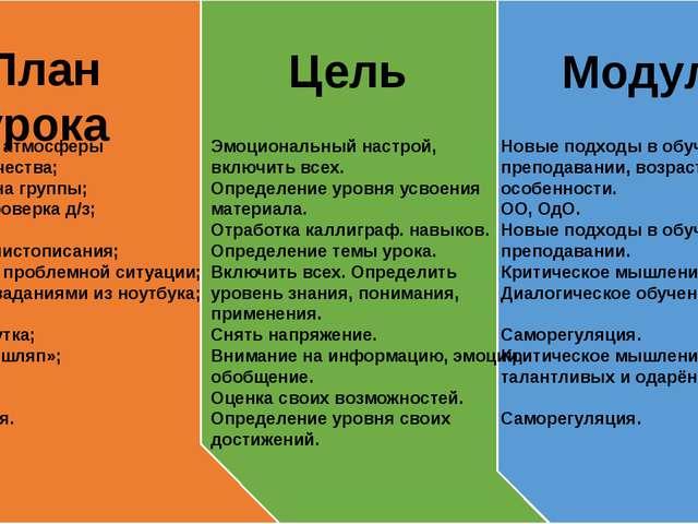 План урока Создание атмосферы сотрудничества; Деление на группы; Взаимопрове...