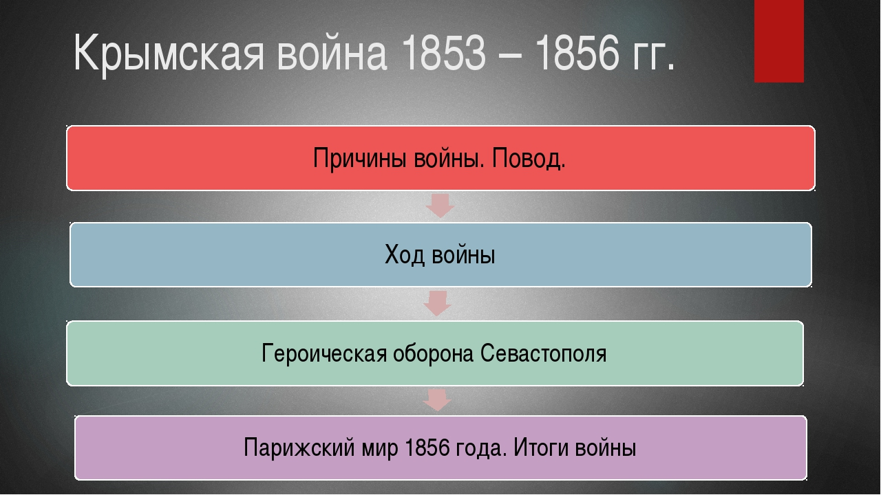 презентация ученику крымская война