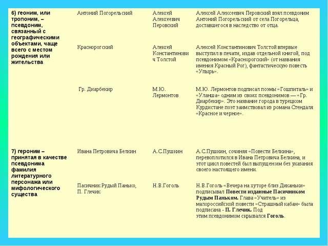 6) геоним, или тропоним, – псевдоним, связанный с географическими объектами,...