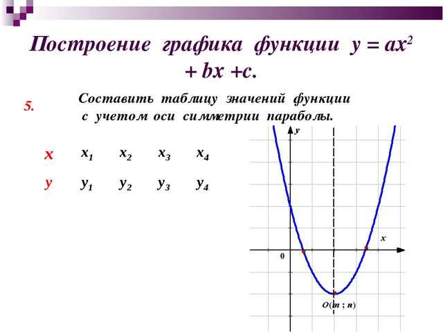 Построение графика функции у = ах2 + bх +с. 5. Составить таблицу значений фун...