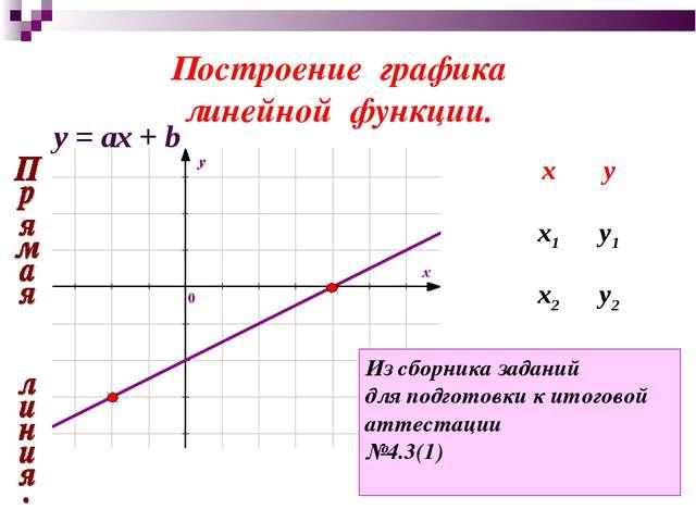 Построение графика линейной функции. Из сборника заданий для подготовки к ито...