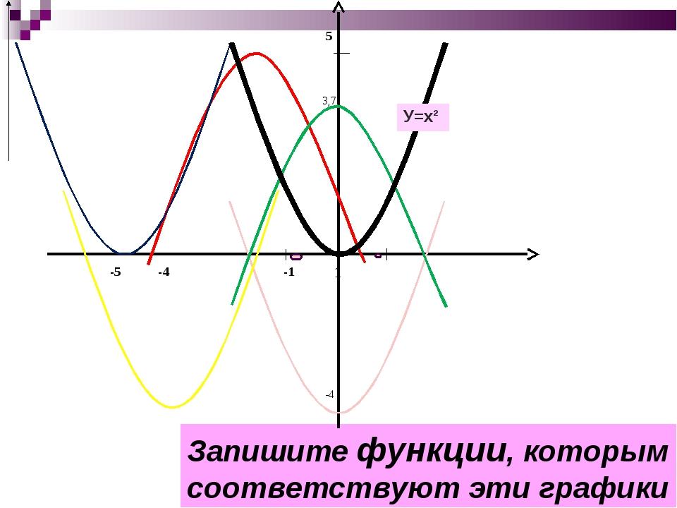 Запишите функции, которым соответствуют эти графики  5...