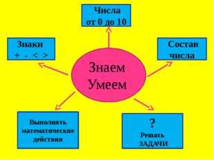 Знаем Умеем Знаки + - < > Числа от 0 до 10 Состав числа Выполнять математиче