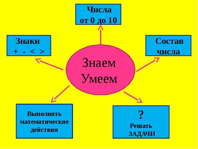 Знаем Умеем Знаки + - < > Числа от 0 до 10 Состав числа Выполнять математиче...
