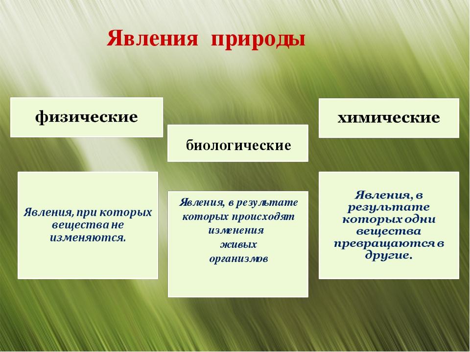 биологические Явления, в результате которых происходят изменения живых органи...