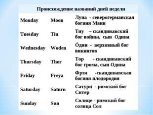 Происхождение названий дней недели MondayMoonЛуна - северогерманская боги
