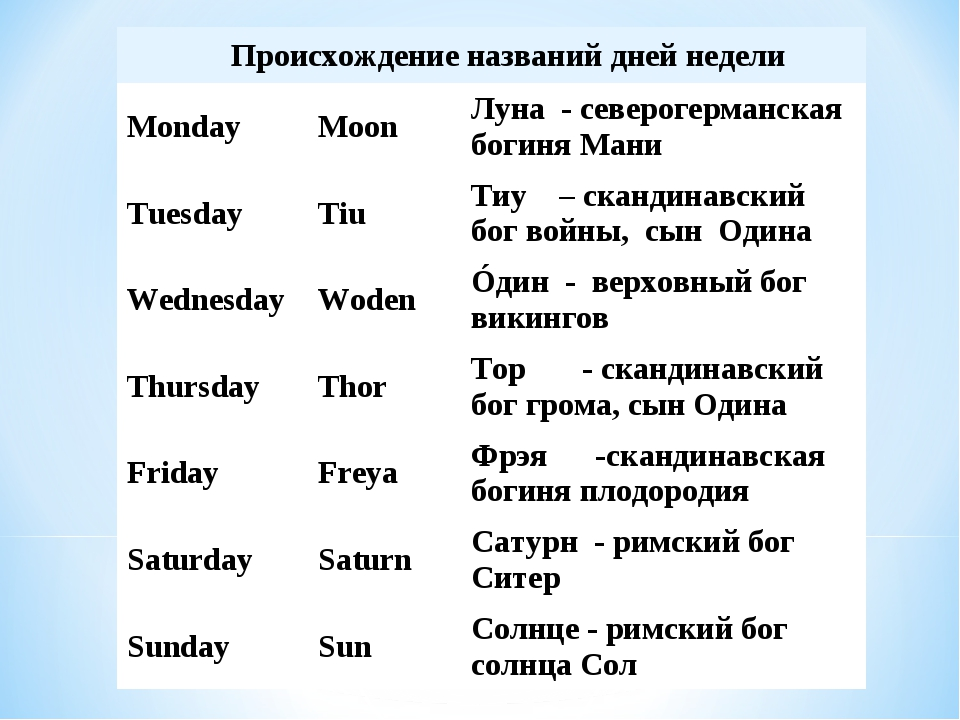 Происхождение названий дней недели MondayMoonЛуна - северогерманская боги...