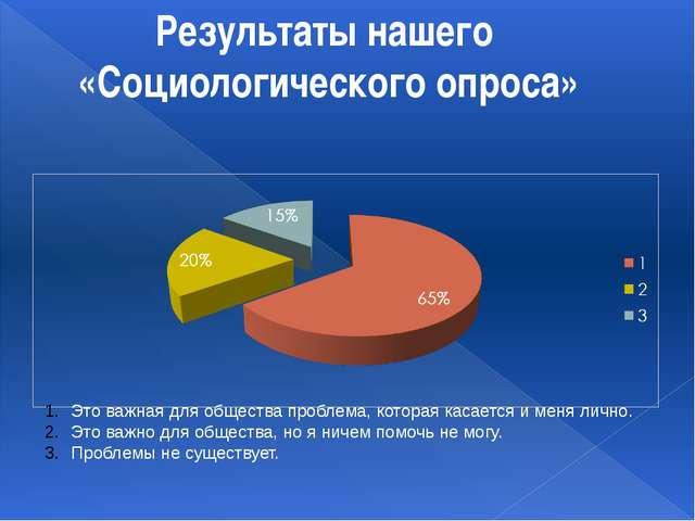Результаты нашего «Социологического опроса» Это важная для общества проблема,...