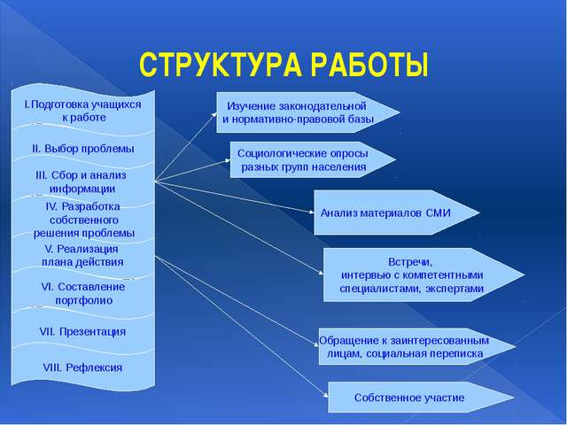 СТРУКТУРА РАБОТЫ I.Подготовка учащихся к работе II. Выбор проблемы III. Сбор...