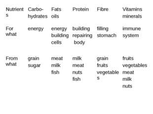 Nutrients	Carbo- hydrates	Fats oils	Protein	Fibre	Vitamins minerals For what