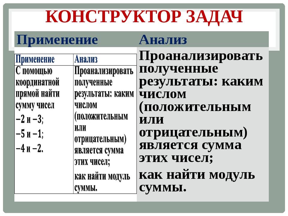 КОНСТРУКТОР ЗАДАЧ