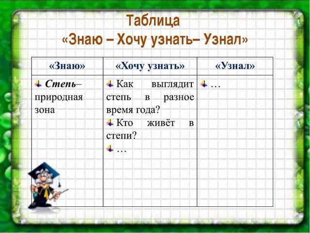Таблица «Знаю – Хочу узнать– Узнал»