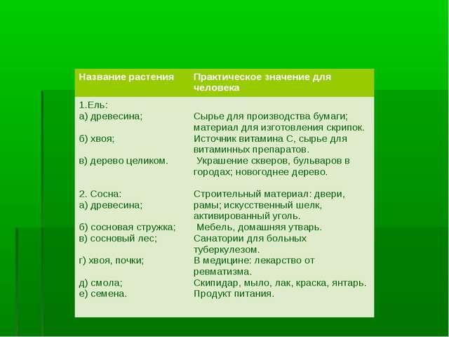 Название растенияПрактическое значение для человека 1.Ель: а) древесина; б)...