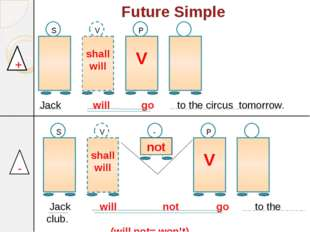 Future Simple shall will V S shall will V V P - not S V P + - Jack will go to