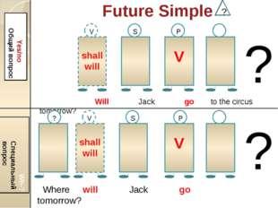 Future Simple ? Yes/no Общий вопрос Wh-? Специальный вопрос shall will V V S