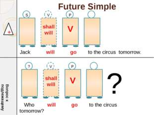 Future Simple shall will V S V P + Jack will go to the circus tomorrow. Вопро