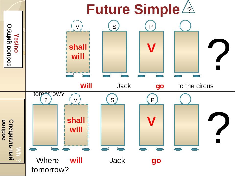 Future Simple ? Yes/no Общий вопрос Wh-? Специальный вопрос shall will V V S...