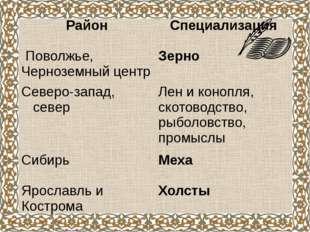 Специализация районов России в мелкотоварном производстве Район Специализация