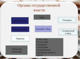 Функции Земских соборов Введение новых налогов; Вопросы внешней политики; Изд