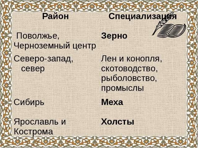 Специализация районов России в мелкотоварном производстве Район Специализация...