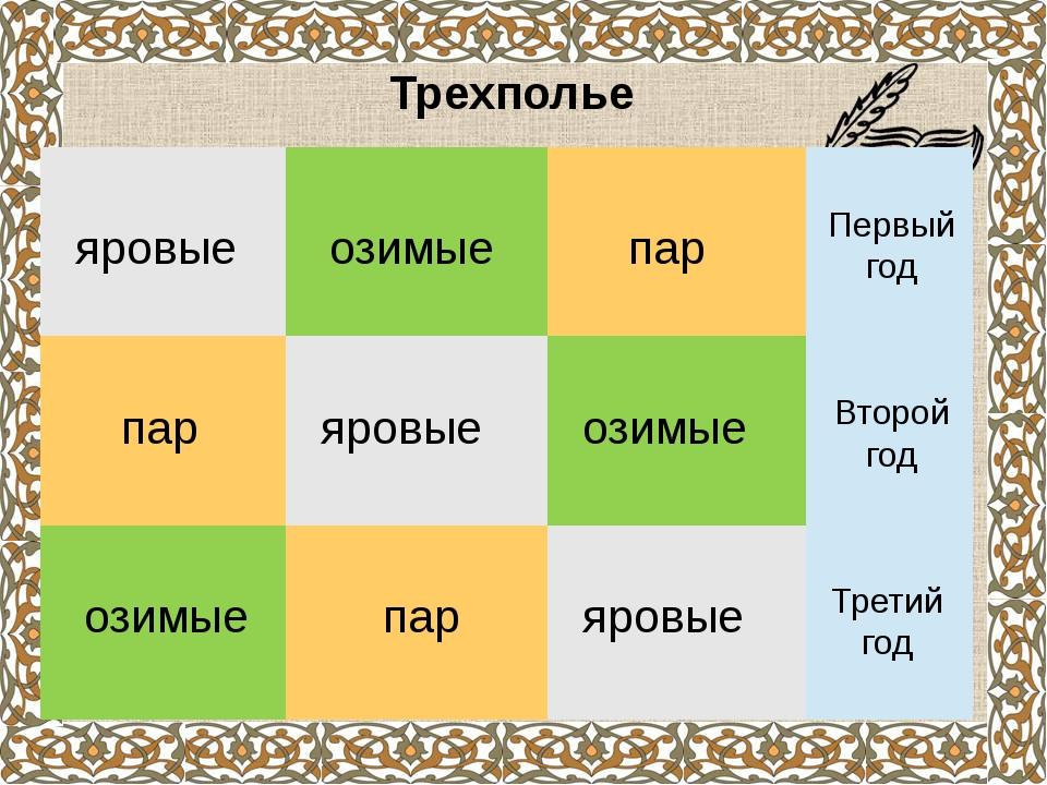 Всероссийский рынок - это усиление хозяйственных связей и обмен товарами межд...