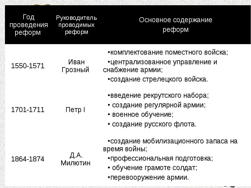 Год проведения реформ Руководитель проводимых реформОсновное содержание реф...