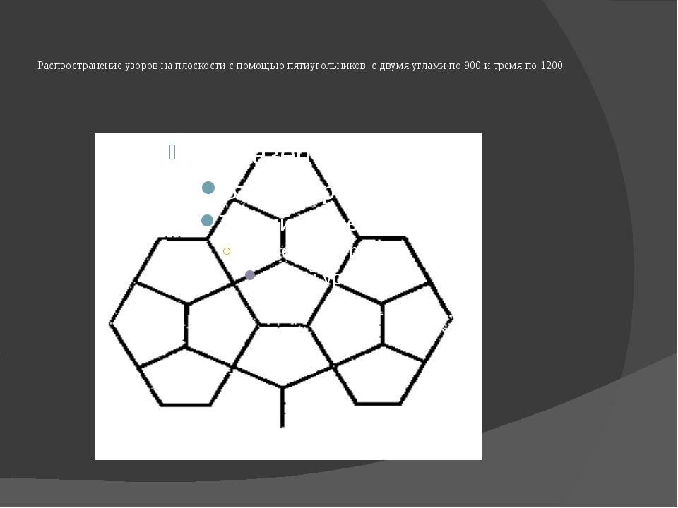 Распространение узоров на плоскости с помощью пятиугольников с двумя углами п...