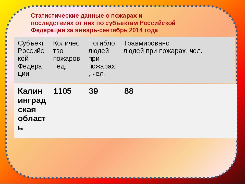Статистические данные о пожарах и последствиях от них по субъектам Российской...