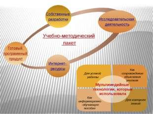 Готовый программный продукт Учебно-методический пакет Исследовательская деят