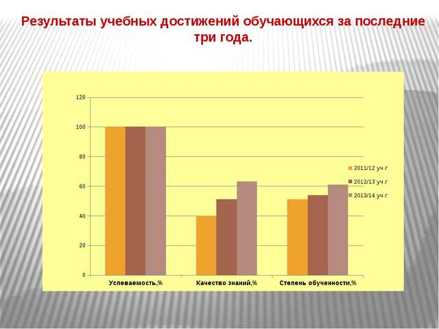 Результаты учебных достижений обучающихся за последние три года.