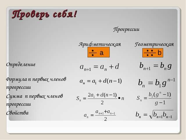 Проверь себя! Прогрессии  Арифметическая Геометрическая Определение  Фо...