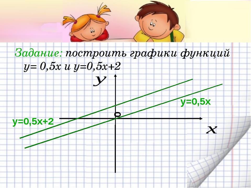 Задание: построить графики функций у= 0,5х и у=0,5х+2 у=0,5х у=0,5х+2 0